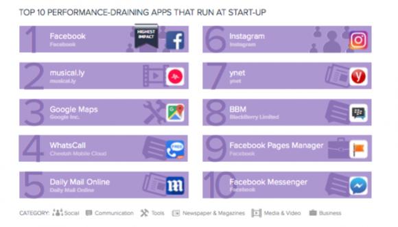 Avast назвала самые прожорливые приложения под Android