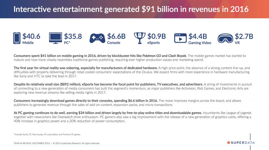 Игры для ПК принесли почти 36 миллиардов долларов в 2016 году