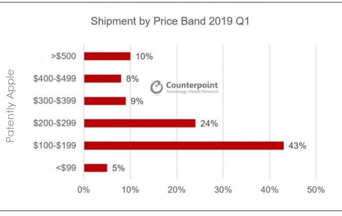 Рекордные продажи Huawei держатся на дешёвке, а дорогие смартфоны не покупают