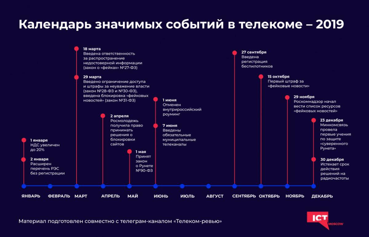 На одной картинке показали этапы ужесточения интернет-цензуры в России в 2019 году
