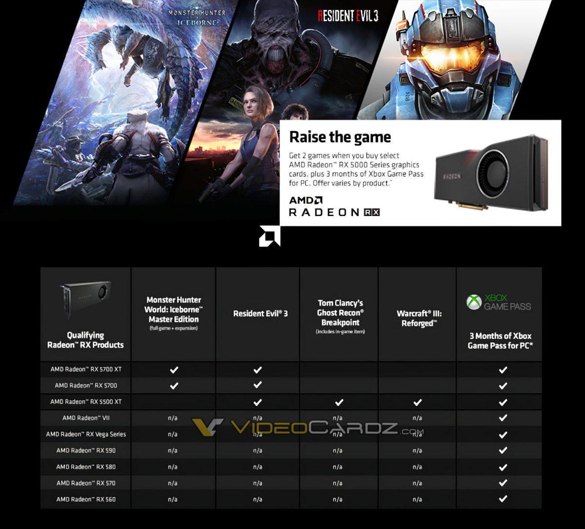 Названы видеокарты AMD, за покупку которых будут дарить игры