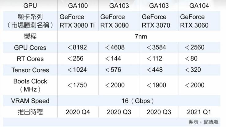 В сеть утекли характеристики грядущих видеокарт серии NVIDIA RTX 3000