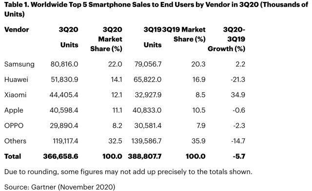Xiaomi обогнала Apple по продажам смартфонов