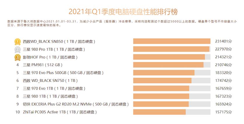 Составлен рейтинг самых быстрых SSD 2021 года