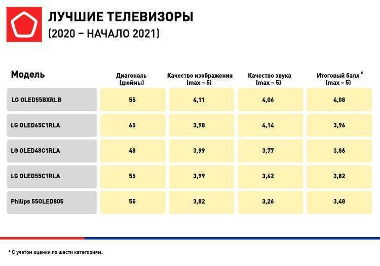 В России составили рейтинг лучших телевизоров