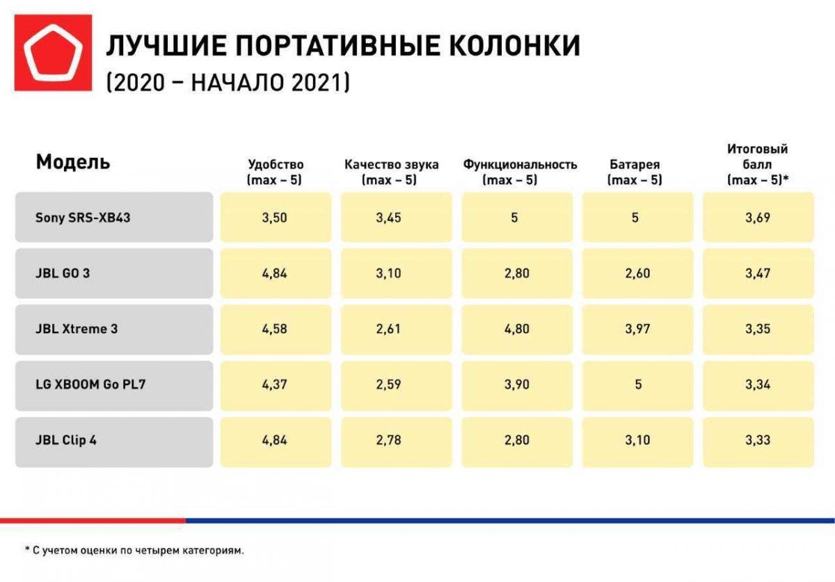 Названы лучшие портативные колонки для покупки в России