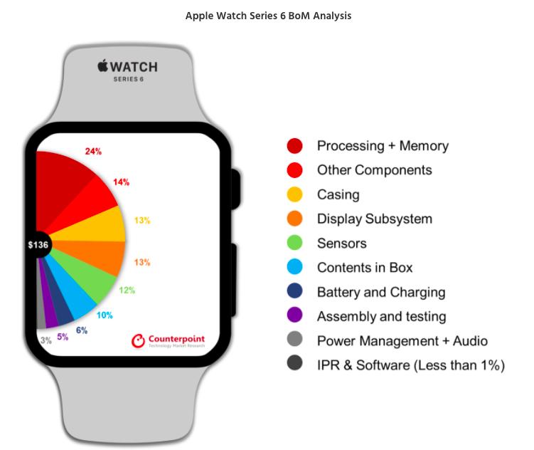 Стоимость производства часов Apple оказалась почти на 70% меньше магазинной цены