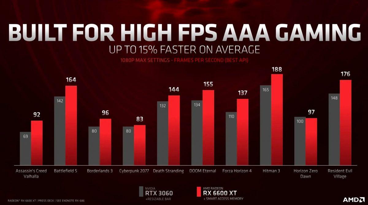 AMD выпустила недорогую видеокарту для игр с 8 ГБ памяти