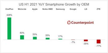 Американцы начали переходить со смартфонов LG на OnePlus