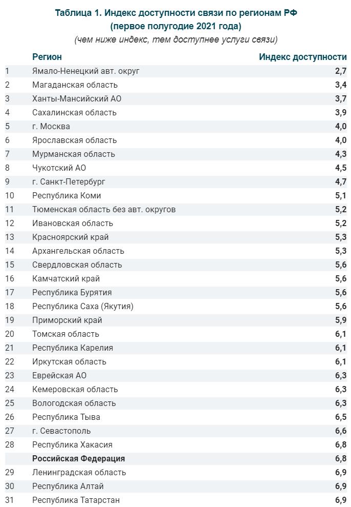 Названы российские операторы с самыми низкими тарифами в 2021 году