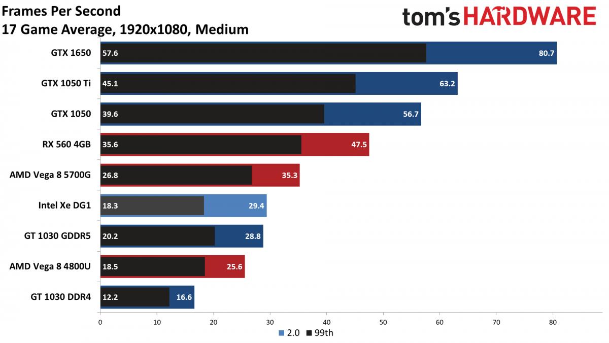 Новая видеокарта Intel оказалась слабее самых дешёвых моделей NVIDIA