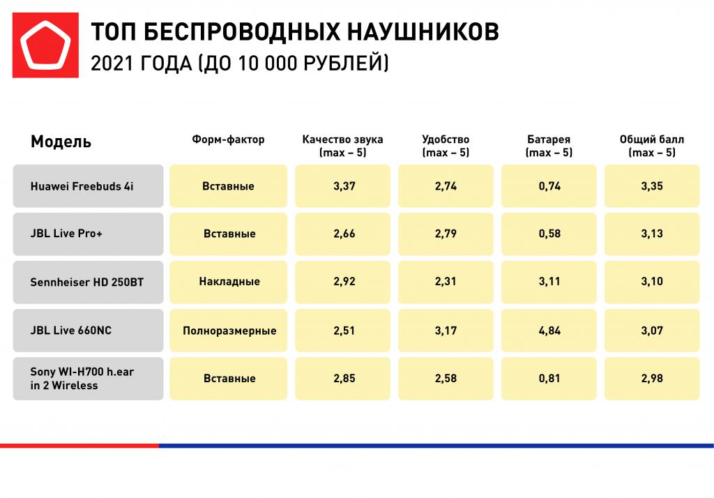 Определены лучшие беспроводные наушники до 10 тысяч рублей