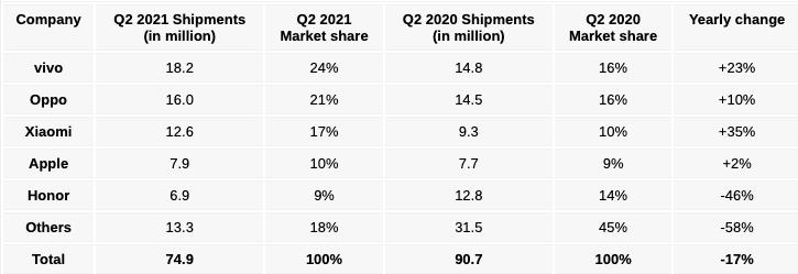 Huawei вышла из пятёрки лидеров по продажам смартфонов даже в Китае
