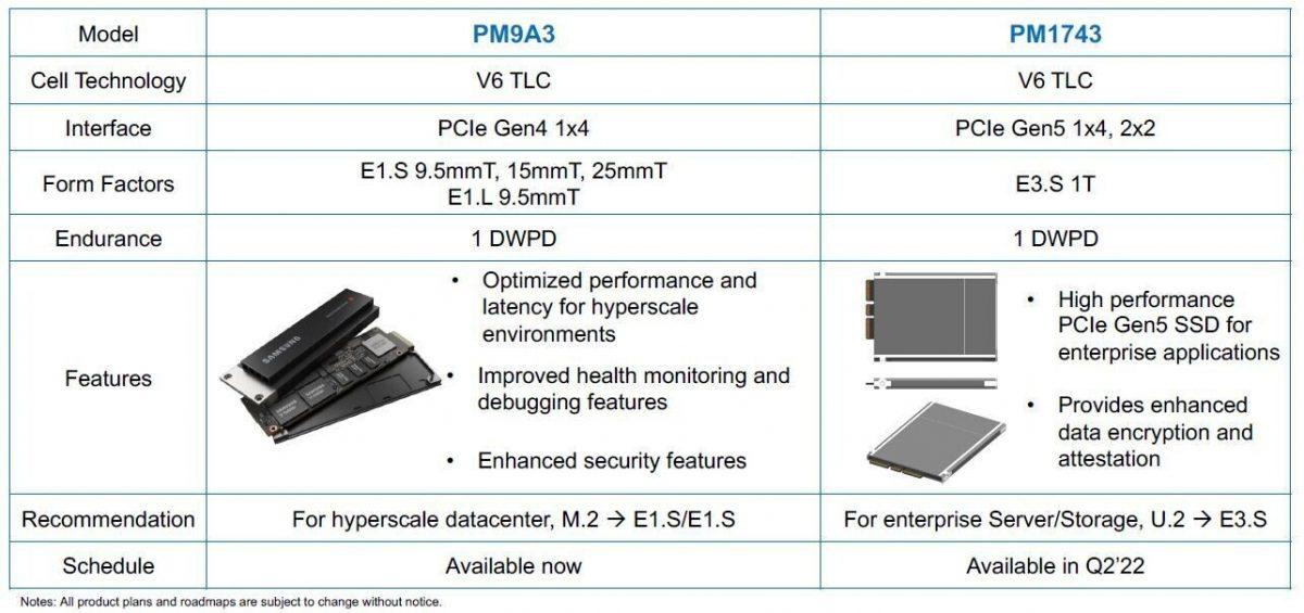 Samsung анонсировала рекордно быстрый SSD нового поколения