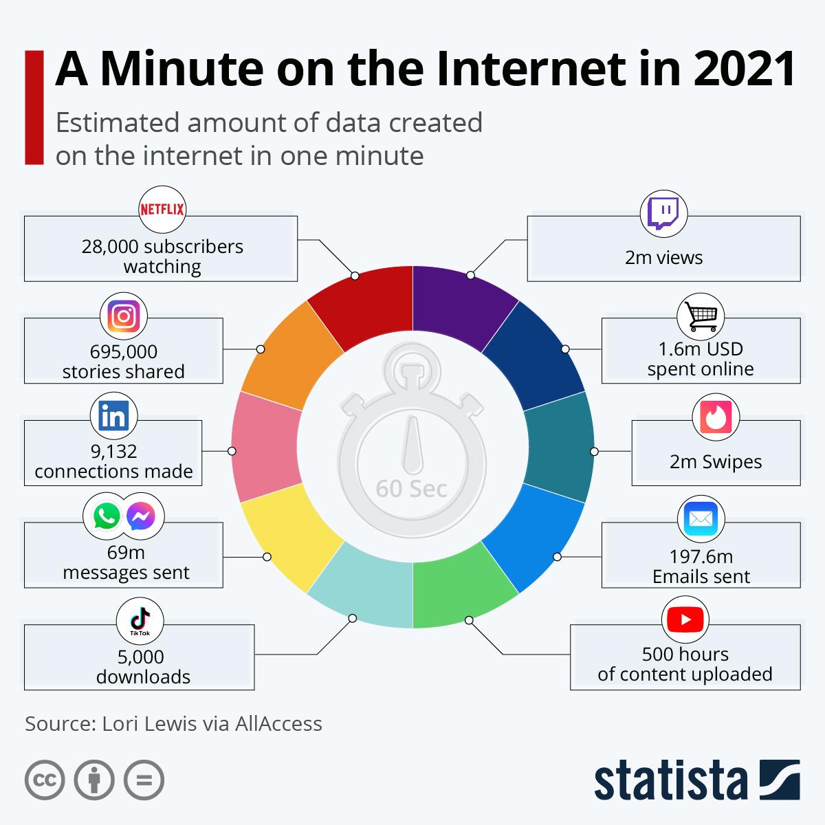 Показано, что происходит в интернете за одну минуту