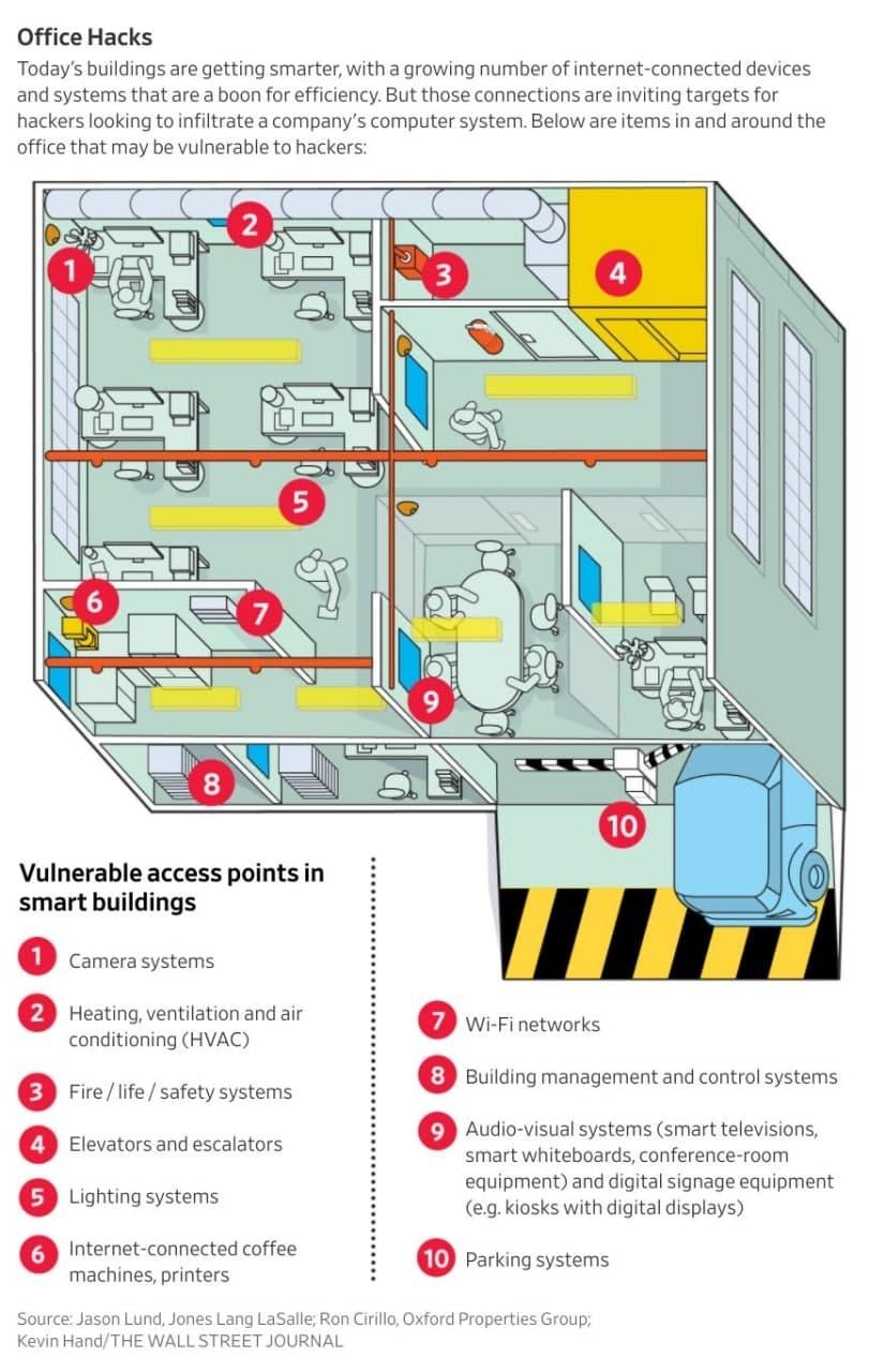 Исследователи безопасности рассказали, какие объекты могут взломать хакеры в современных зданиях