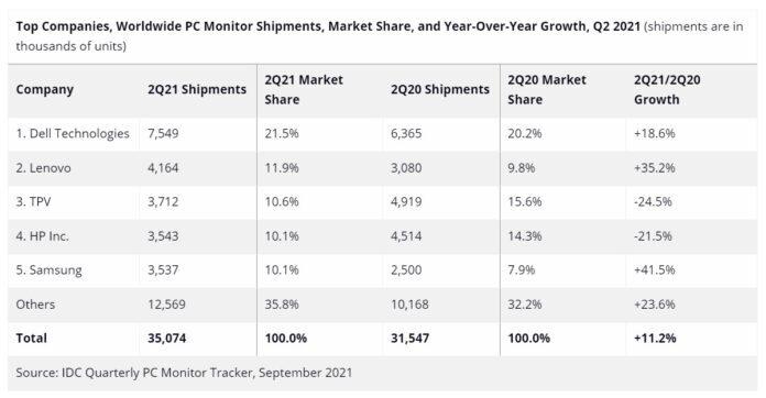Названы самые продаваемые марки компьютерных мониторов