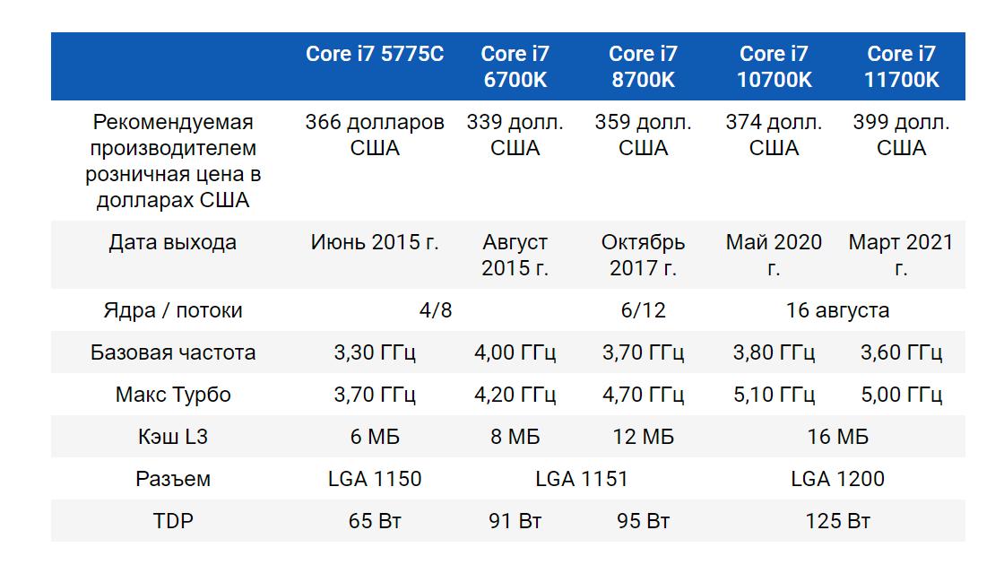 Процессоры Intel стали быстрее в играх на жалкие 10% за период с 2015 по 2021 год