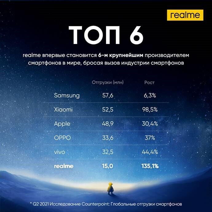 Huawei выбыл из топ-6 производителей смартфонов в мире