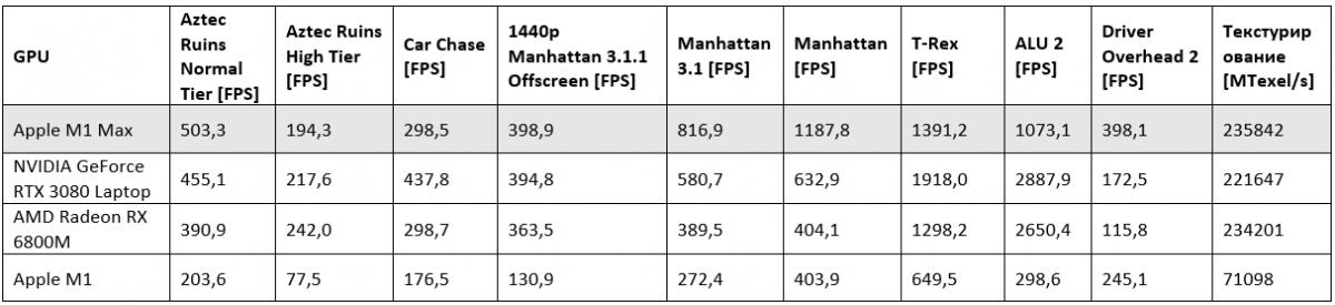 Apple не соврала: графика тонких ноутбуков MacBook Pro действительно близка к RTX 3080 по производительности