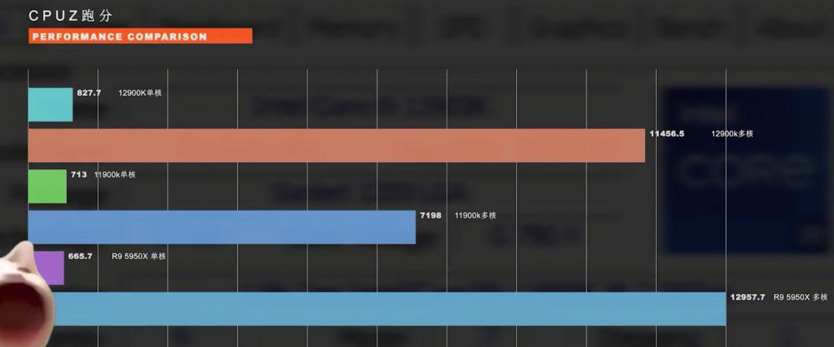 Новый 16-ядерный Intel Core i9-12900K оказался не быстрее Ryzen 9 годичной давности