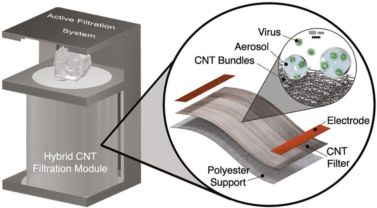 Ученые научились фильтровать воздух от вирусов
