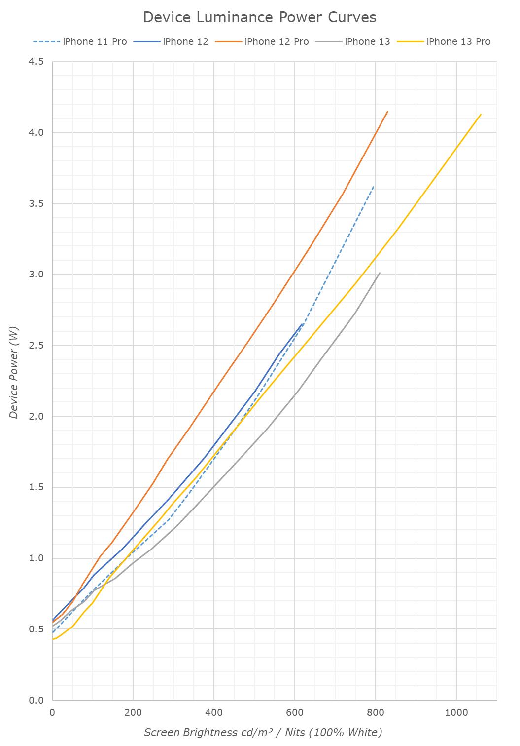 iPhone 13, 13 Pro и 13 Pro Max сравнили по автономности с Android-смартфонами разных лет выпуска