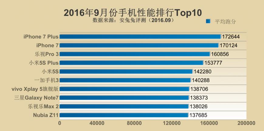 iPhone 7 и iPhone 7 Plus возглавили рейтинг самых мощных смартфонов