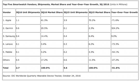 Продажи Apple Watch упали на 71,6%