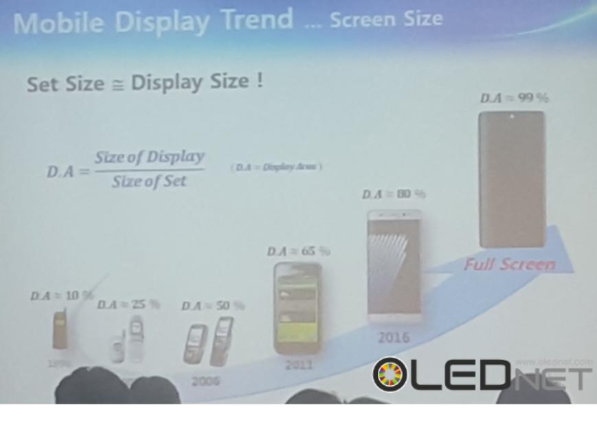 Samsung разрабатывает OLED-дисплей во всю переднюю панель для Galaxy S8