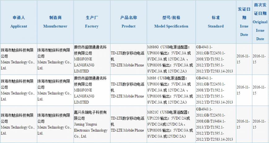 Смартфон Meizu Pro 6 Plus сертифицирован в Китае