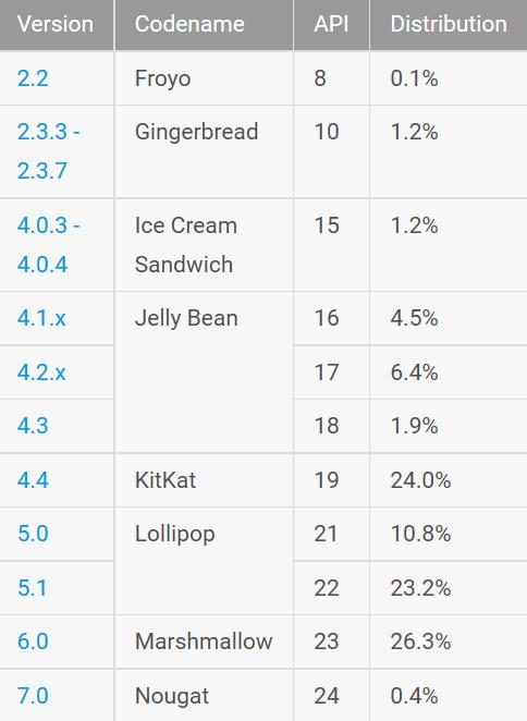 Android 7.0 установлен только на 0,4% устройств