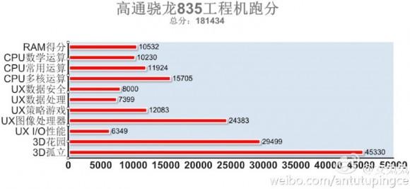 Snapdragon 835 бьет рекорды в тесте AnTuTu
