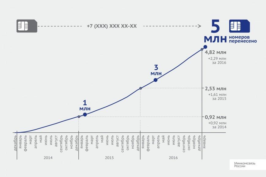 Цифра дня: Сколько мобильных номеров перенесли абоненты в России?