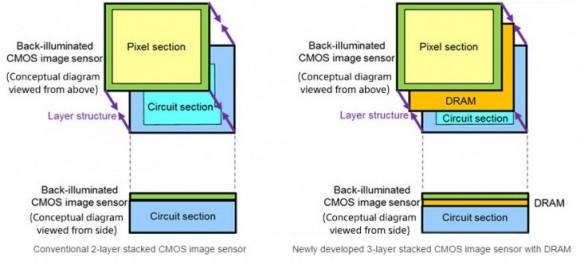 Sony представила новый сенсор для камер смартфонов