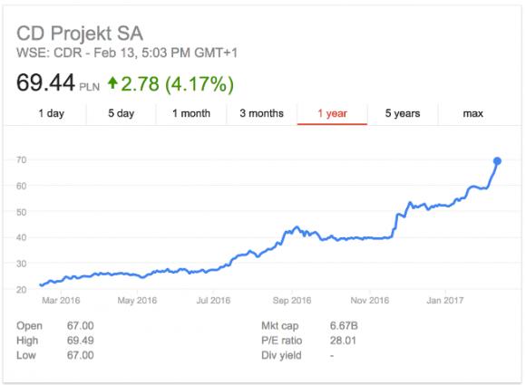 CD Projekt оценивается в 1,6 миллиарда долларов