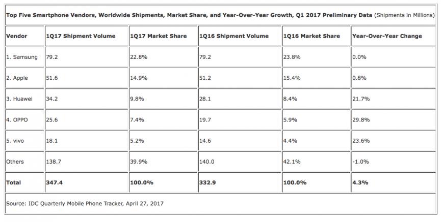Samsung отвоевала у Apple лидерство на рынке смартфонов