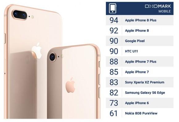 Специалисты DxOMark объявили камеру iPhone 8 Plus лучшей в истории смартфонов