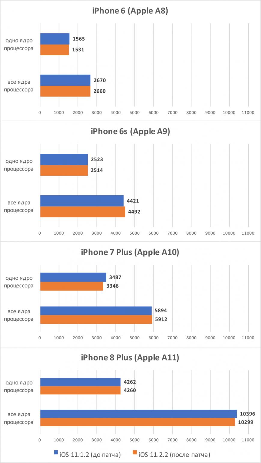 Результаты теста Geekbench 4 на iPhone