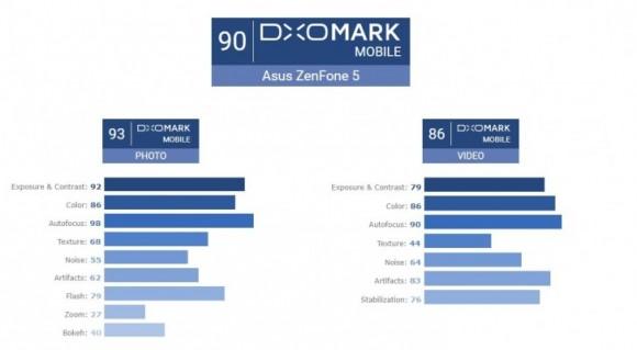 В DxOMark оценили камеру ASUS Zenfone 5 на флагманском уровне