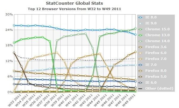 День, когда Google Chrome отправил Internet Explorer на пенсию