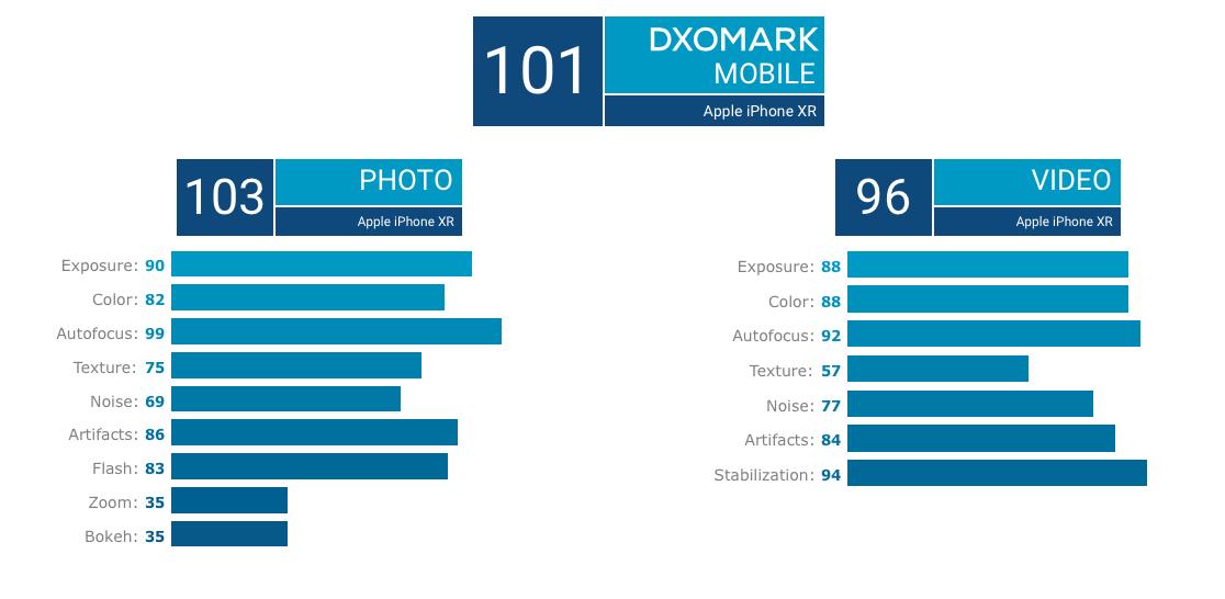 Специалисты DxOMark объявили iPhone XR лучшим смартфоном с одинарной камерой
