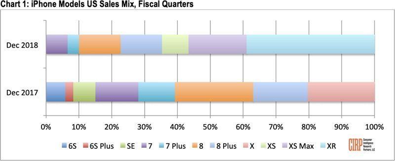 Американцы разлюбили дорогие Айфоны: iPhone XR продаётся лучше, чем XS и XS Max вместе взятые