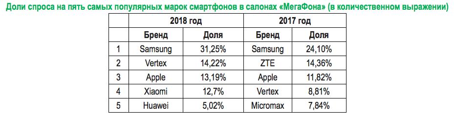 Названы самые популярные смартфоны в Москве