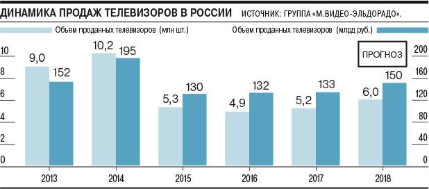 Продажи телевизоров в России почти достигли докризисного уровня