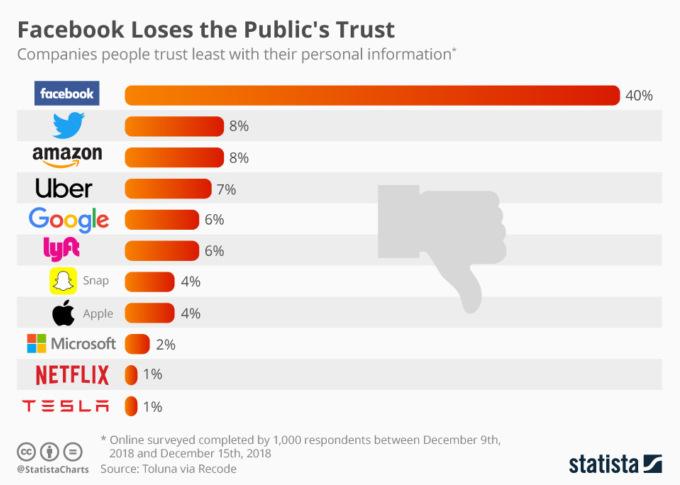 Цифра дня: Сколько пользователей потеряли доверие Facebook?