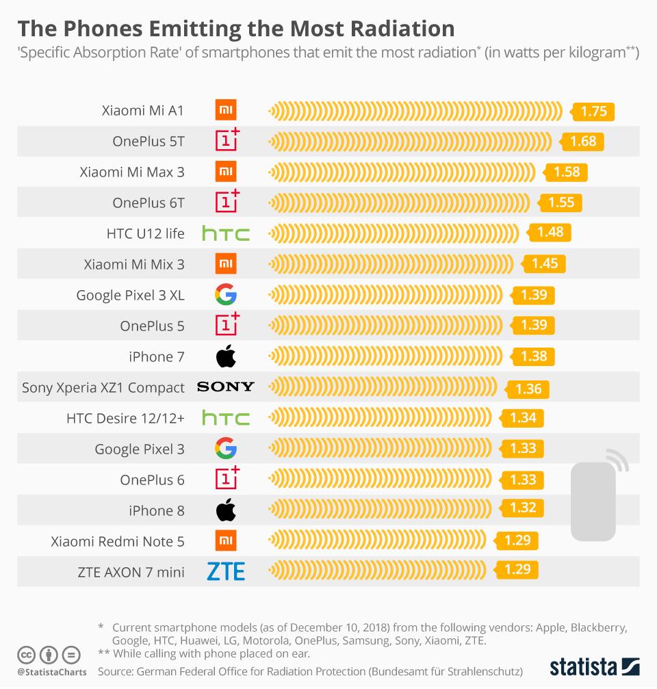 Названы смартфоны с самым большим уровнем излучения