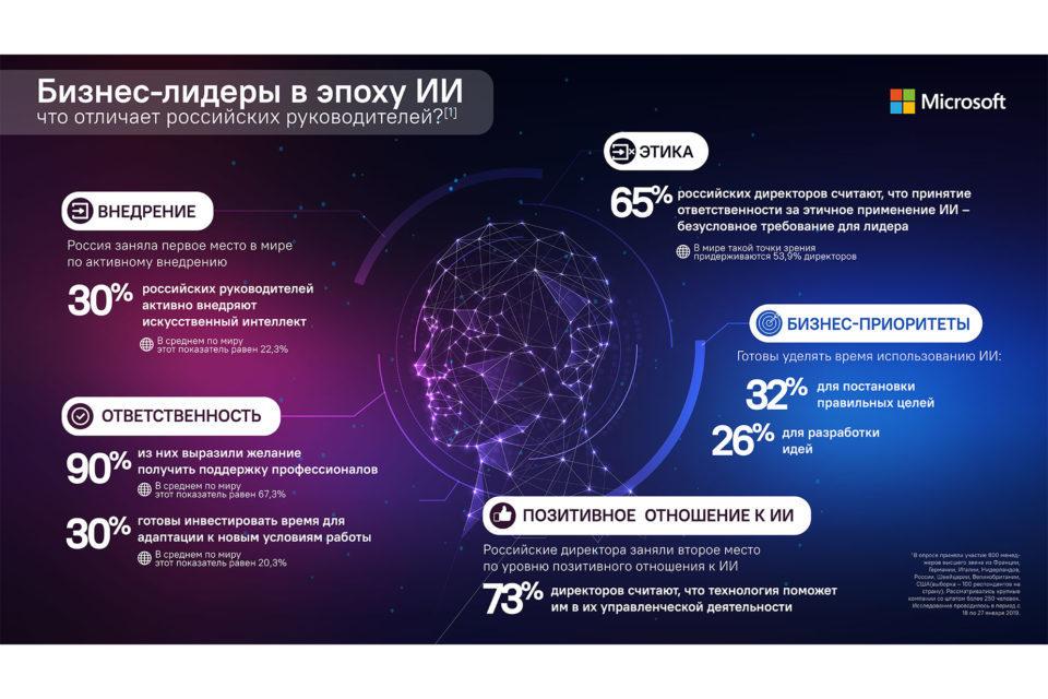 Россия опередила США и Европу по внедрению искусственного интеллекта