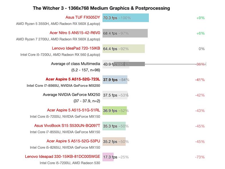 Видеокарта GeForce MX250 в ноутбуках оказалась переименованной старой моделью