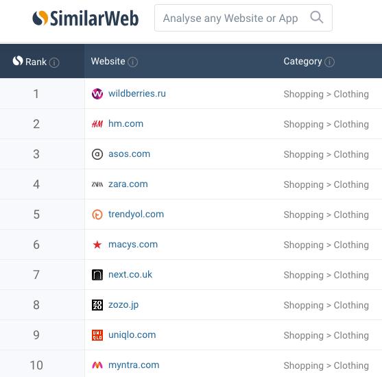 Назван самый популярный в мире интернет-магазин одежды
